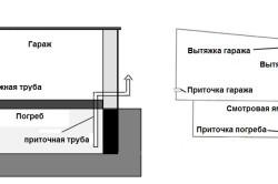 Схема устройства вентиляции погреба в гараже