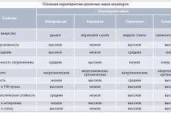 Характеристики разных видов штукатурок
