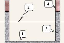 Схема построения фундамента с цокольным этажом