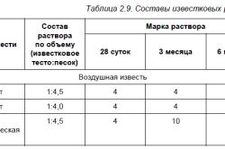 Таблица известковых растворов