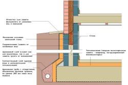 Схема теплоизоляции цокольного этажа.