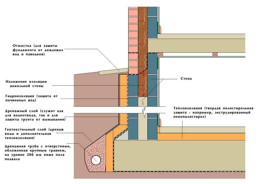 Схема теплоизоляции цокольного