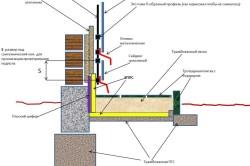 Схема установки цокольного сайдинга