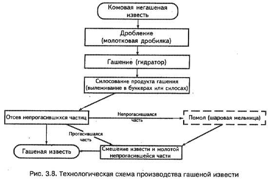 схема производства гашеной
