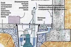 Удаление воды из погреба