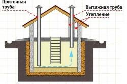 Вентиляция в подвале