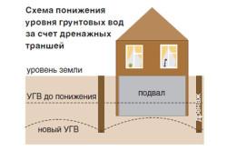 Схема уменьшения уровня грунтовых вод