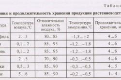 Условия и продолжительность хранения продукции растениеводства.