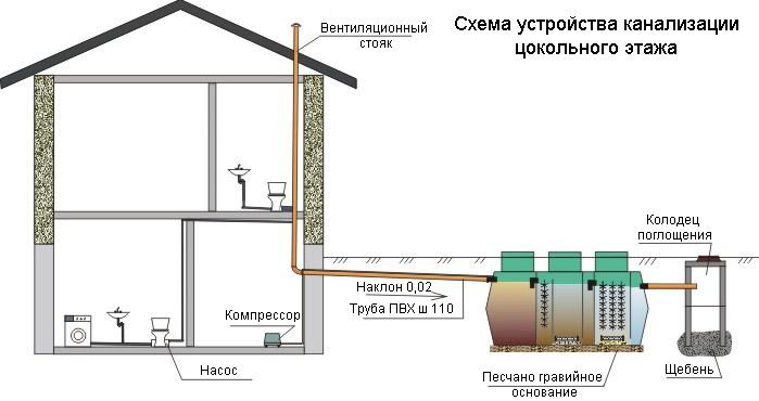 цокольного этажа