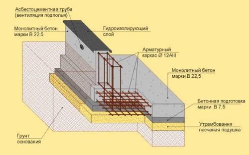 Схема устройства монолистного фундамента под цокольный этаж.