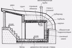 Схема устройства погреба.