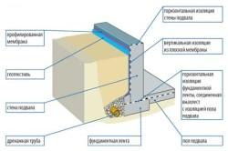 Схема утепления цокольного этажа и отмостки.