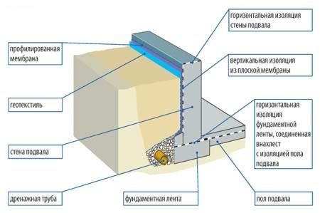 Гидроизоляция сертификат рулонная технониколь