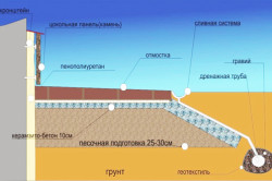 Схема утепления цокольного этажа снаружи