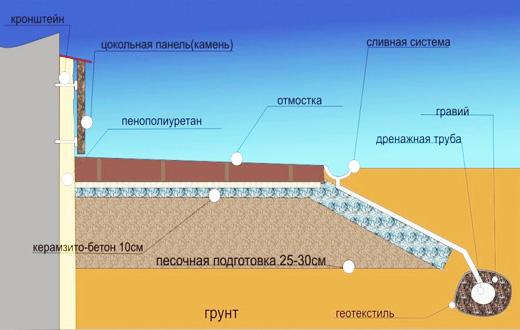 Схема утепления цокольного