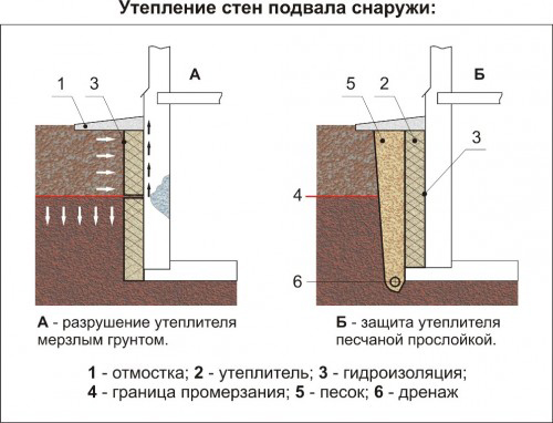 Схема утепления стен подвала со стороны улицы.