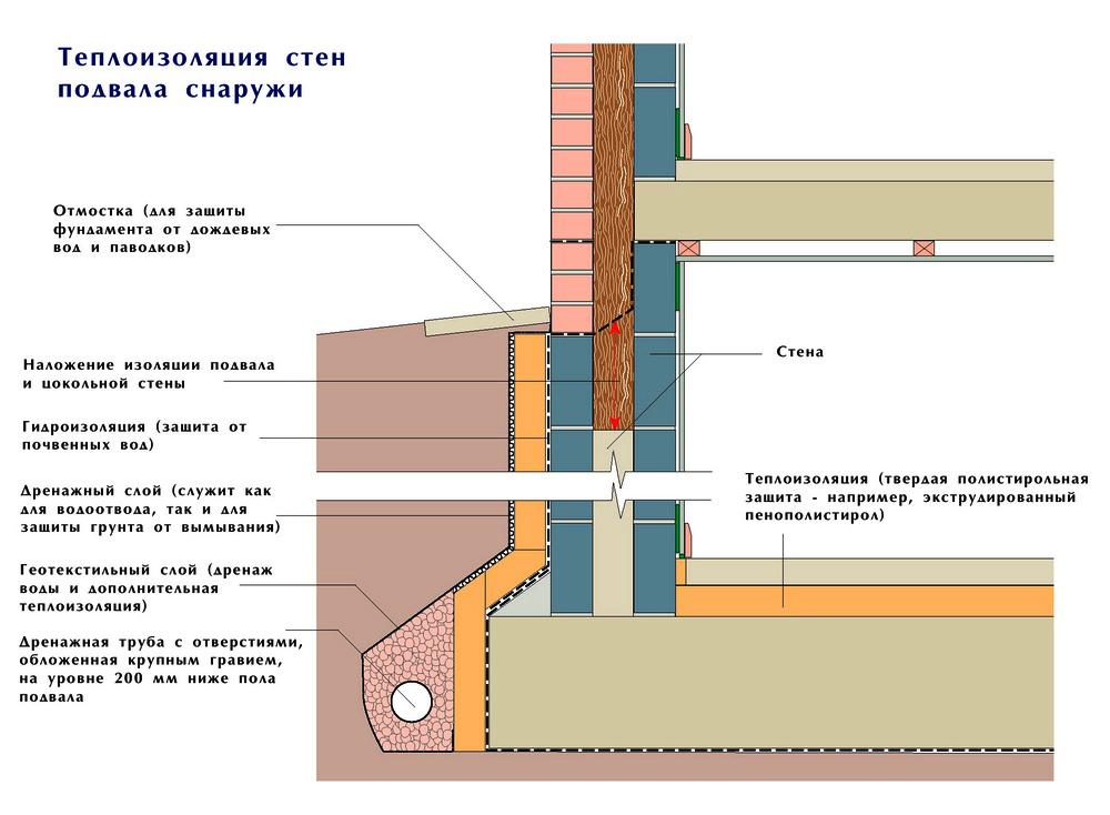 Схема теплоизоляции подвального помещения