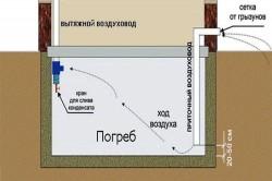 Схема вентиляции в подвале.