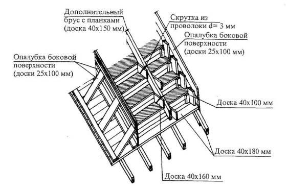 Технологическая карта на устройство опалубки лестничных маршей