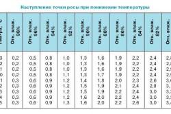 Таблица наступления точки росы при понижении температуры