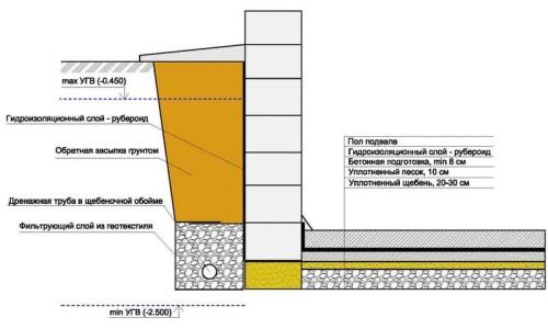 Устройство гидроизоляции подвала и стены фундамента