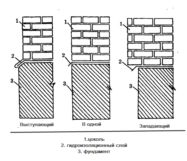 Схема видов цокольных этажей
