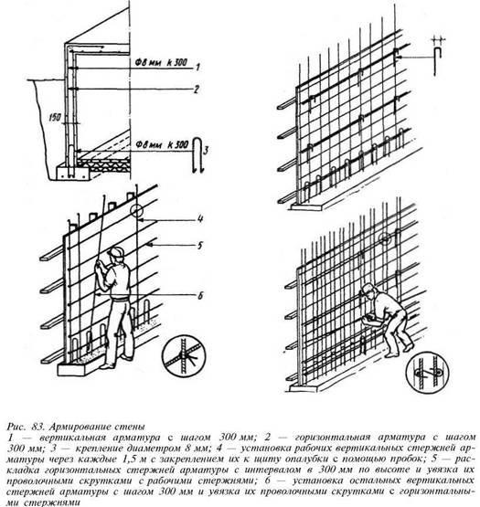 Основные правила армирования стен