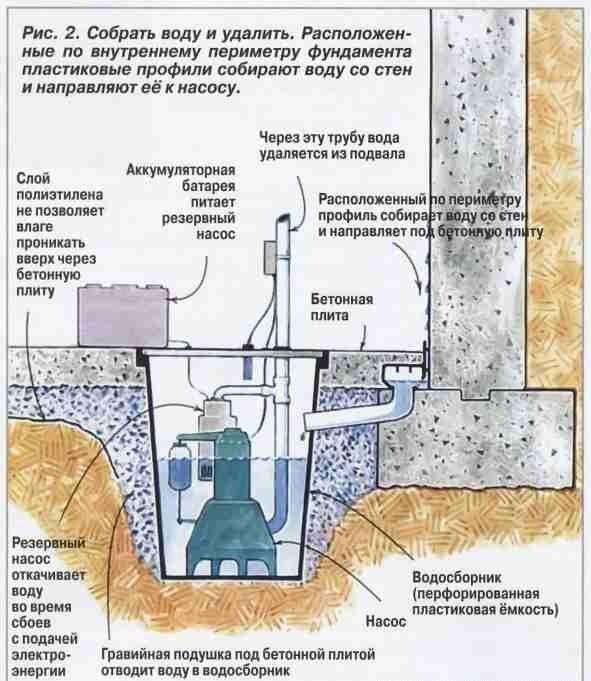Пример откачки воды из погреба