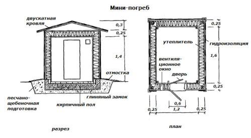 Пример  устройства наземного погреба