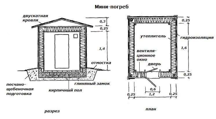 Как построить наземный погреб на местности с особенными усло.