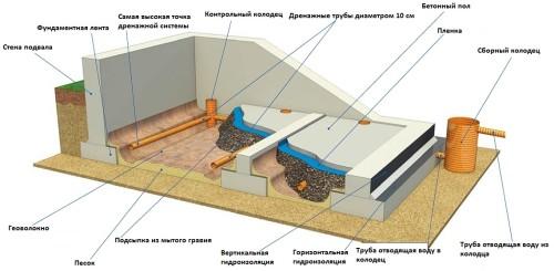 Дренажная система подвала для отвода влаги