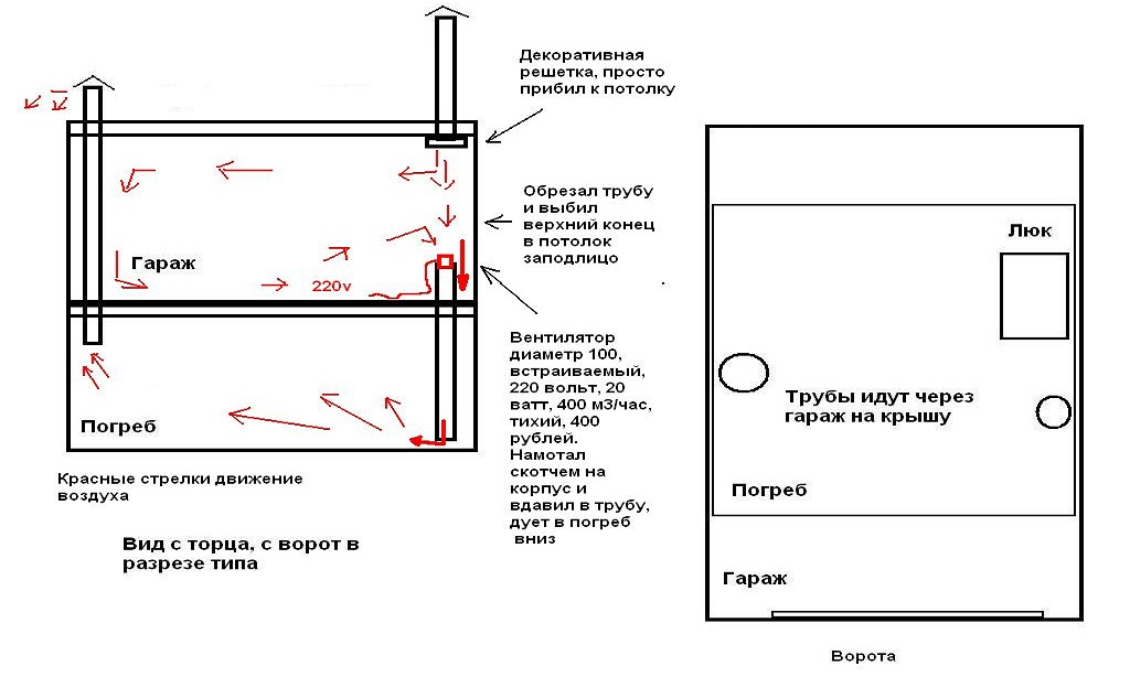 Как сделать вентиляцию в подвале кирпичного гаража