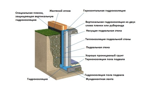 Схема отделки стен погреба