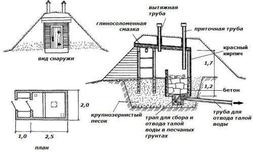 Пример устройства погреба