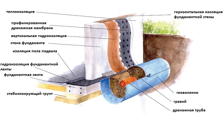 Схема гидроизоляции погреба снаружи и изнутри