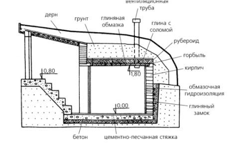 Пример утепления крыши погреба