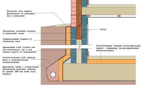 Пример утепления погреба пенопластом