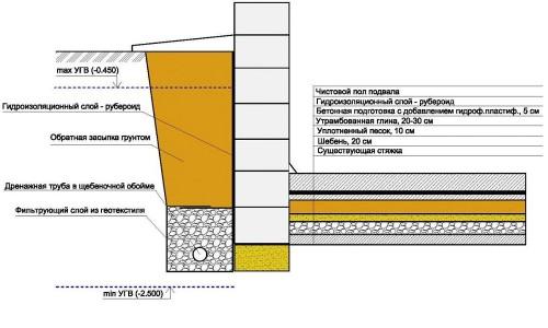 Схема гидроизоляции подвального помещения
