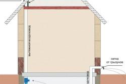 Схема естественной вентиляции для подвала гаража