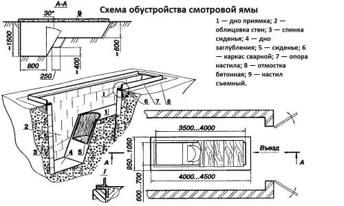 Схема обустройства смотровой ямы в погребе гаража