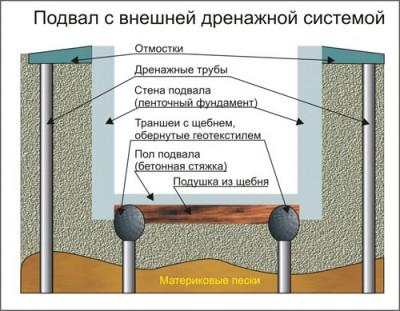 Подвала гидроизоляция фундамента внутри