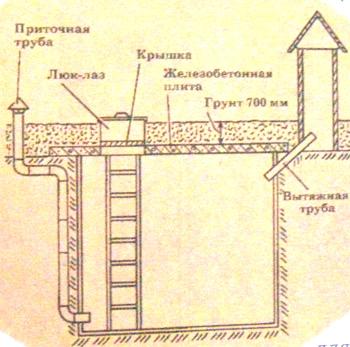 Гидроизоляция в грунт