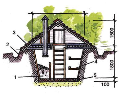 Настила гидроизоляция для деревянного