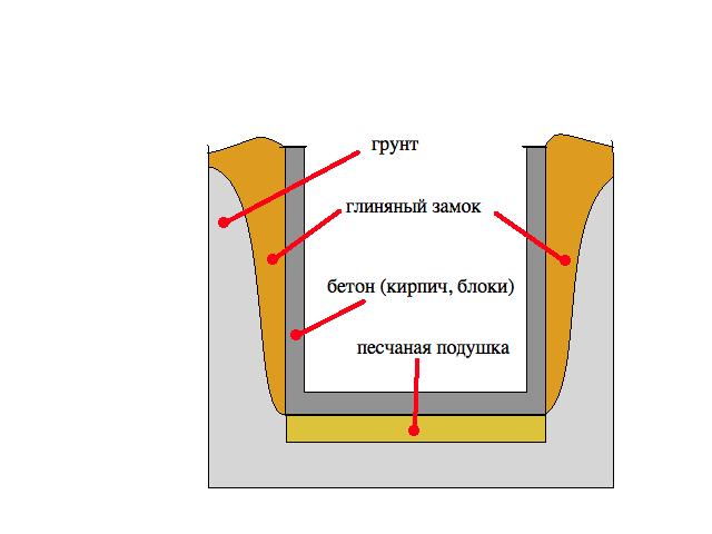 Батареи теплоизоляция