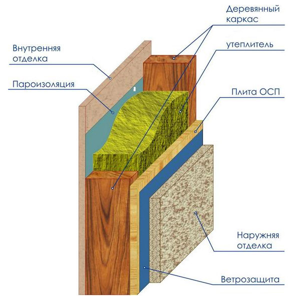 Схема гидроизоляция фундаментов
