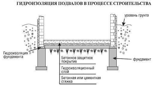 Гидроизоляции стен подвалов узлы