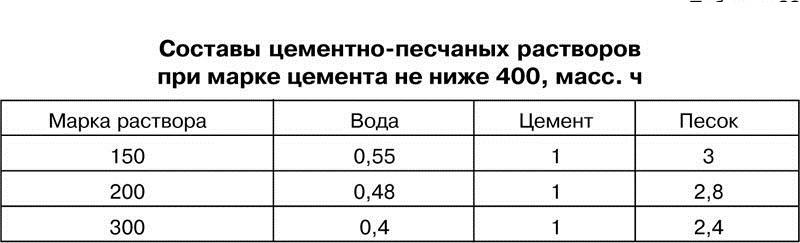 В ютафол купить санкт-петербурге пароизоляцию
